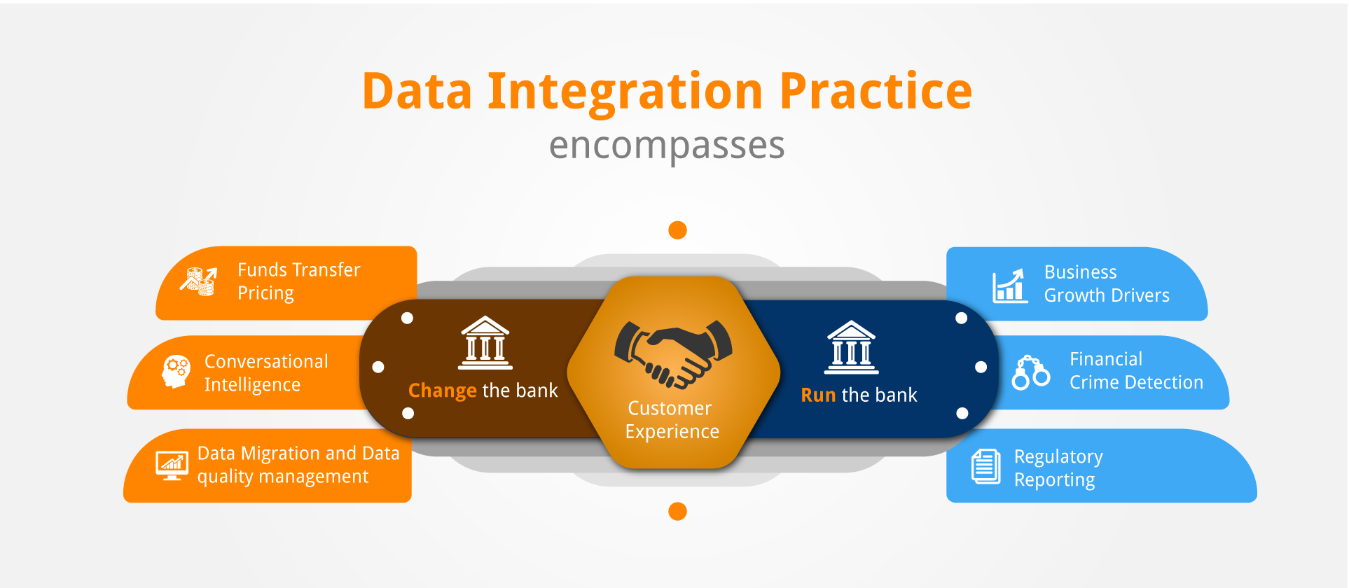 Data Integration Practice
